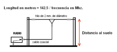 Fig04-Dipolo_horizontal